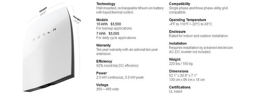Going off the Grid with the Tesla Powerwall?