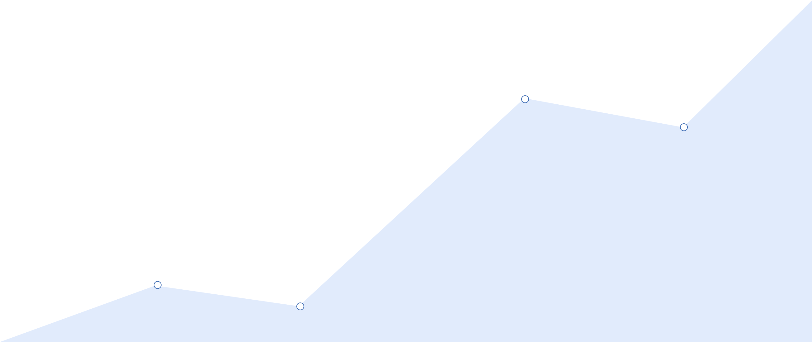 Background Graph